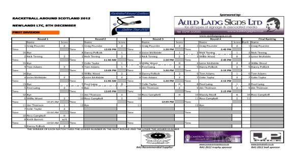 RAS_Newlands_First_Div_Final_Results