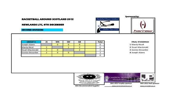 RAS_Newlands_Second_Div_Final_Results