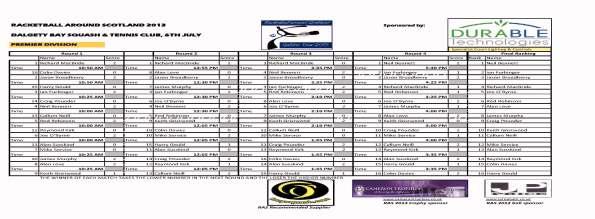 RAS_2013_Dalgety_Bay_Premier_Div_Results