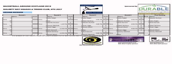 RAS_2013_Dalgety_Bay_Second_Div_Results