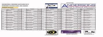 RAS 1_2013_Dumfries - Premier_Div_Final_Results