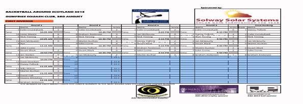 RAS 2_2013_Dumfries - First_Div_Final_Results
