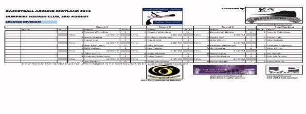 RAS 3_2013_Dumfries - Second_Div_Final_Results