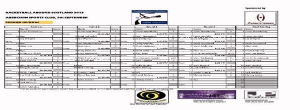 1 - RAS 2013 Abercorn - Premier_Div_Final_Results
