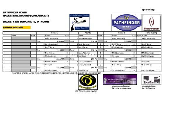 1 RAS 2014 Dalgety Bay - Premier_Results