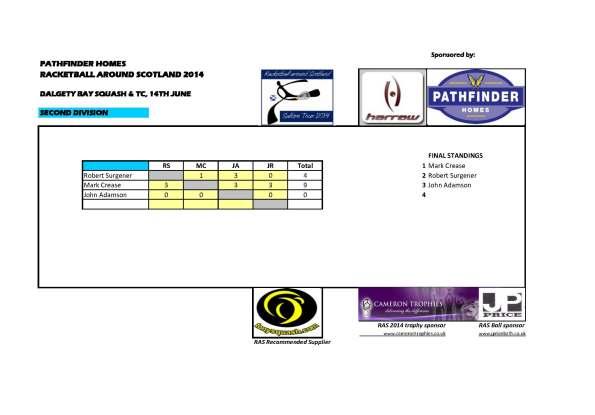 4 RAS 2014 Dalgety Bay - Second_Results