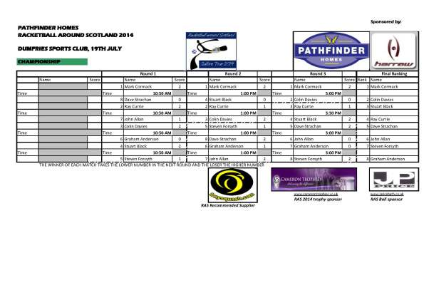 2 - RAS 2014 Dumfries - Championship_Results