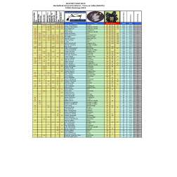 Racketball Around Scotland FINAL Rankings 2015