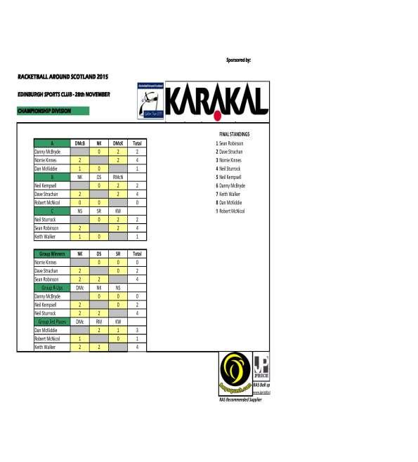 RAS 2015 ESC - Championship Div results