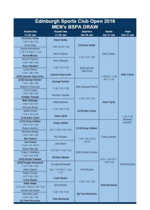BSPA Edinburgh Open Mens Results 2016