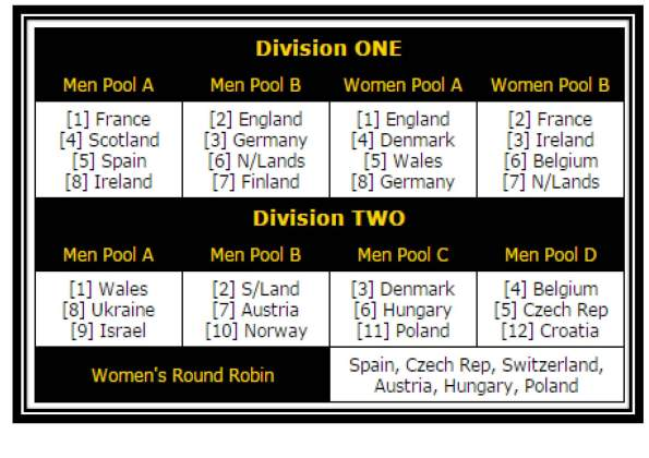 European Team Champs Pools 4th -7th May 2016 - Warsaw