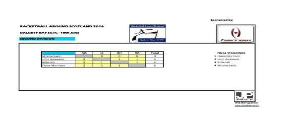 RAS 2016 Dalgety Bay SC - 2nd Div results