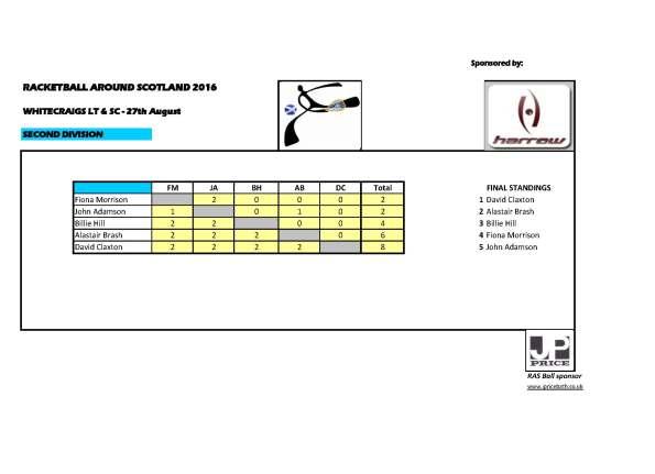 RAS 2016 Whitecraigs - 2nd Div results