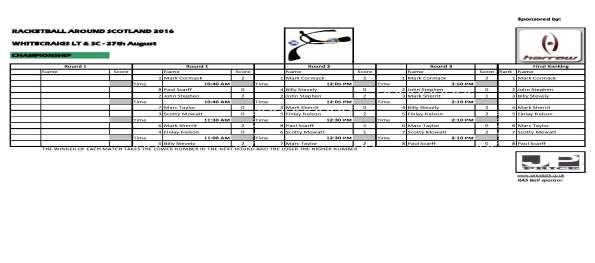 RAS 2016 Whitecraigs - Championship results