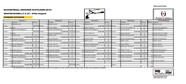 RAS 2016 Whitecraigs - Premier results