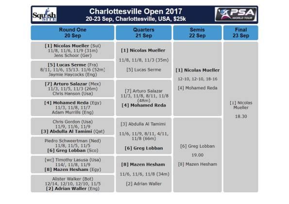 2017 Charlottesville Open Greg