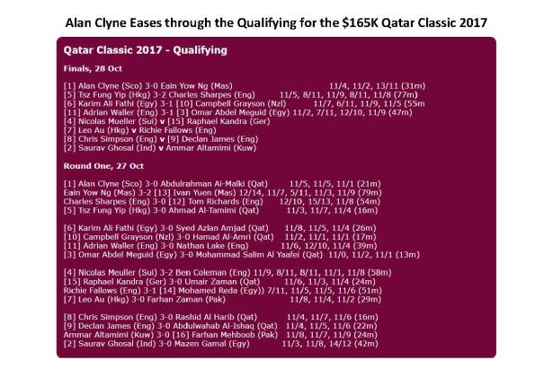 Alan Clyne Eases through the Qualifying for the